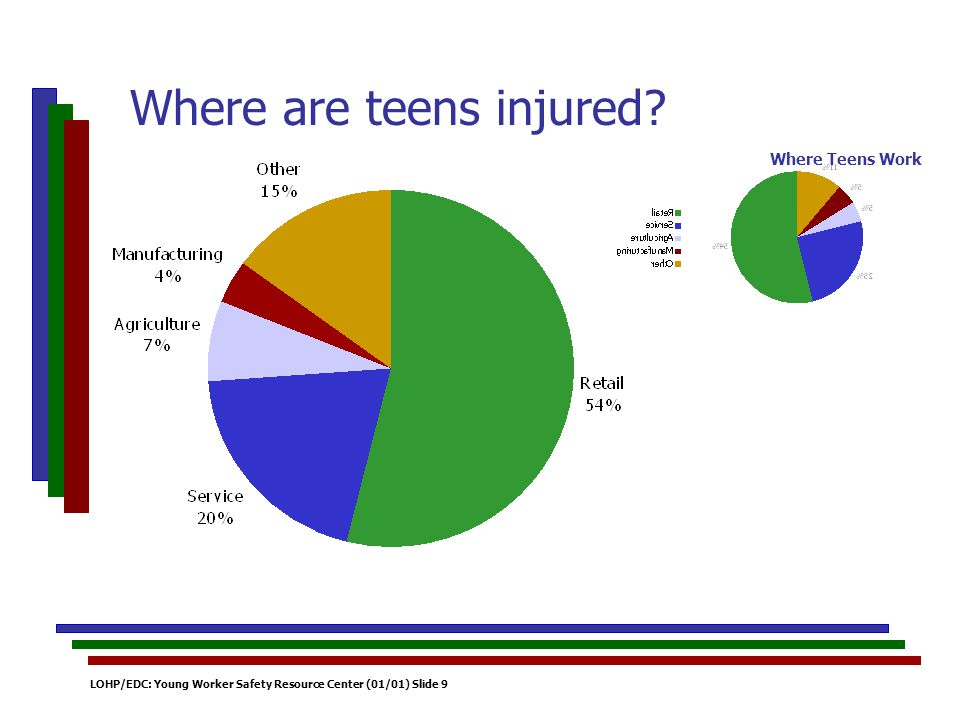 LOHP/EDC: Young Worker Safety Resource Center (01/01) Slide 9 Where are teens injured.