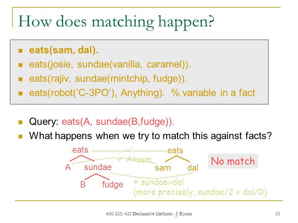600.325/425 Declarative Methods - J. Eisner 55 How does matching happen.