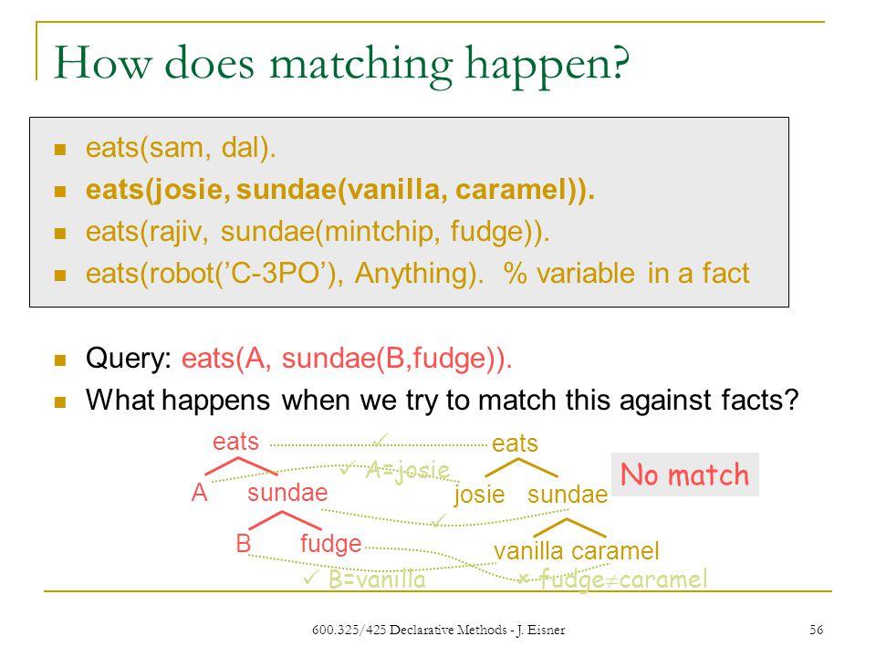600.325/425 Declarative Methods - J. Eisner 56 How does matching happen.