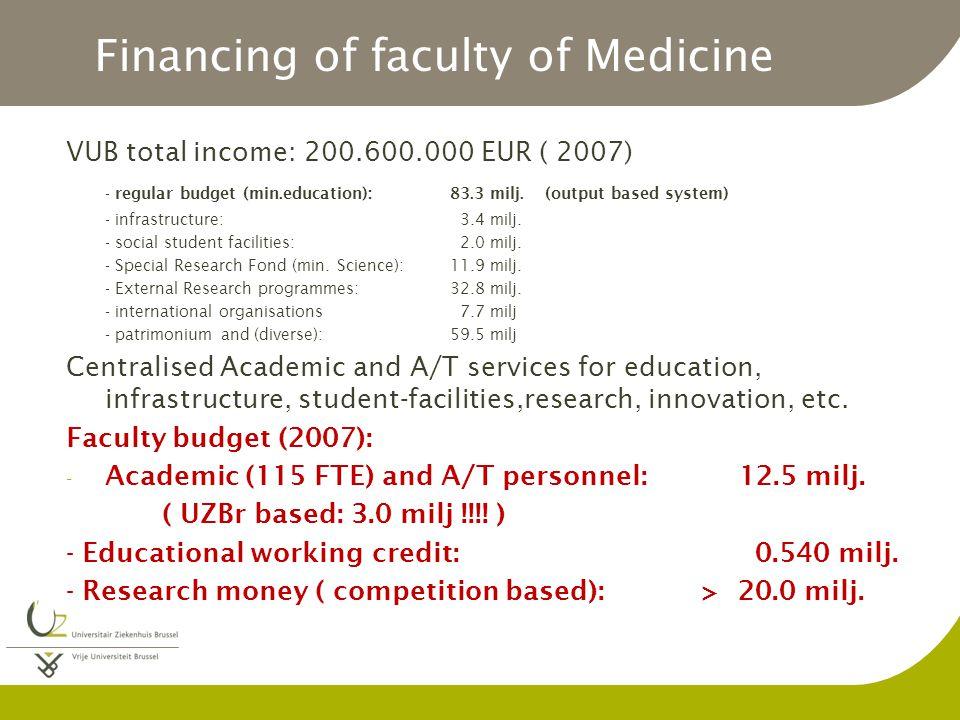 Financing of faculty of Medicine VUB total income: 200.600.000 EUR ( 2007) - regular budget (min.education): 83.3 milj.