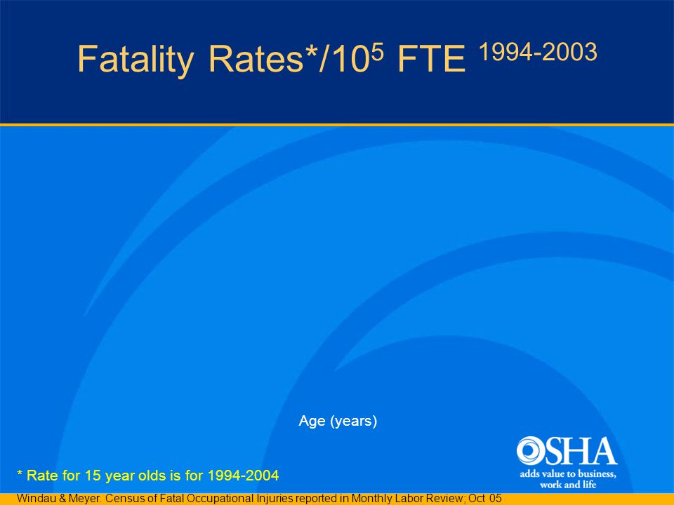 Fatality Rates*/10 5 FTE 1994-2003 Age (years) * Rate for 15 year olds is for 1994-2004 Windau & Meyer.