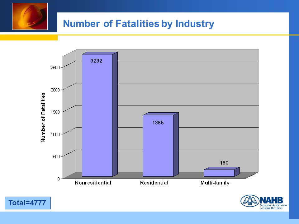 Number of Fatalities by Industry Total=4777