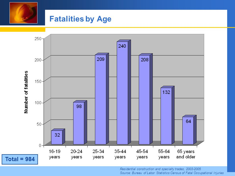 Fatalities by Age Residential construction and specialty trades, 2003-2005 Source: Bureau of Labor Statistics Census of Fatal Occupational Injuries Total = 984
