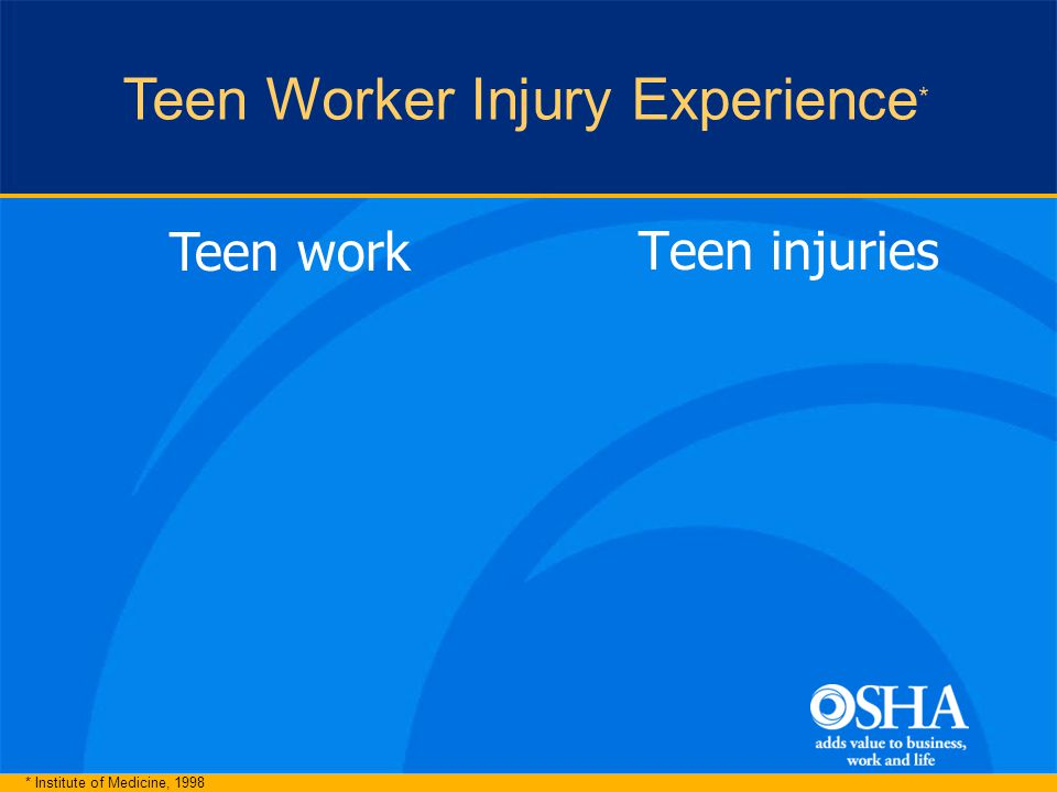 Teen injuries Teen work * Institute of Medicine, 1998 Teen Worker Injury Experience *