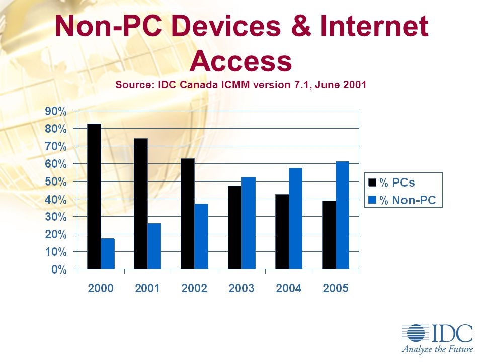 Wireless Internet Use Rising Browser hits/month (000); Jan-Oct 2000 Source: Bell Mobility