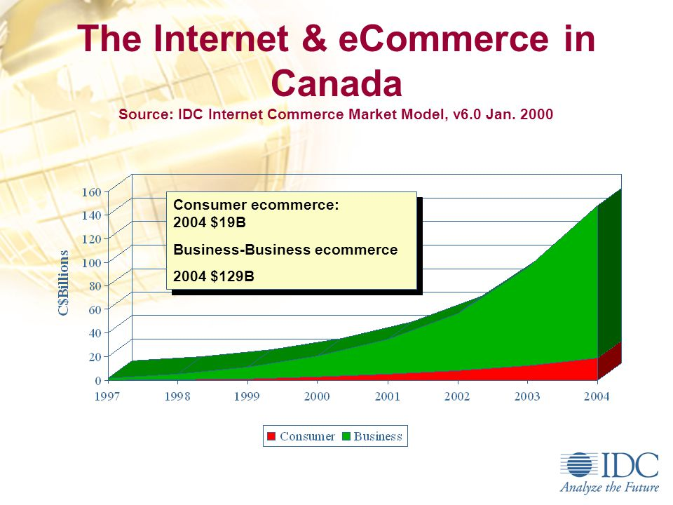 Non-PC Devices & Internet Access Source: IDC Canada ICMM version 7.1, June 2001