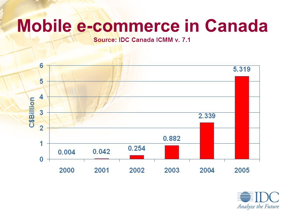 The Internet & eCommerce in Canada Source: IDC Internet Commerce Market Model, v6.0 Jan.