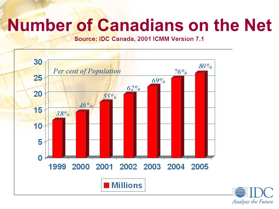 Canadian Wireless Revenue, Source: IDC Canada, Oct. 2001