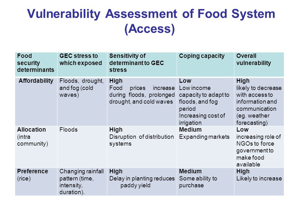 Vulnerability Assessment of Food System (Availability) Food security determinants GEC stress to which exposed Sensitivity of determinant to GEC stress Coping capacityOverall vulnerability Production Rice and maize Floods and excess rain, delayed or deficit monsoon rain High Land and crop are washed away, excess rain reduces maize production Low capacity to adapt to floods, and Increasing cost of irrigation High (but likely to decrease with access to information and communication eg.