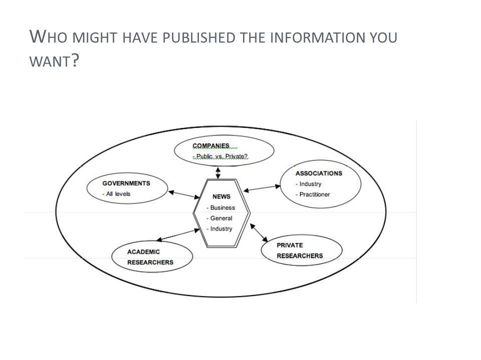 I DENTIFY L IKELY P UBLISHERS Who might have published the information related to each of your research questions?