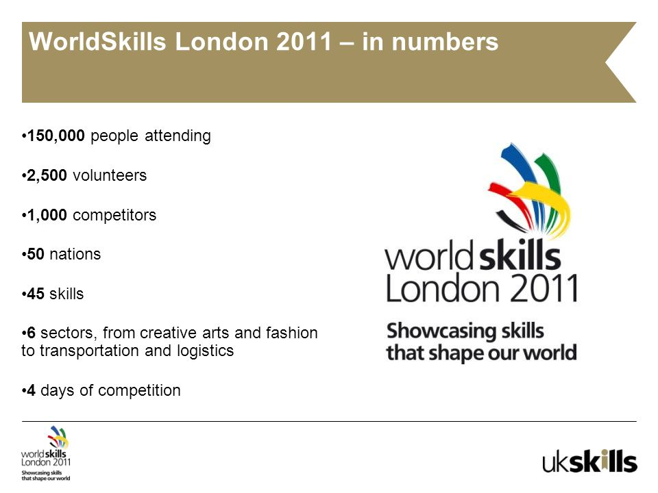 WorldSkills London 2011 – in numbers 150,000 people attending 2,500 volunteers 1,000 competitors 50 nations 45 skills 6 sectors, from creative arts and fashion to transportation and logistics 4 days of competition