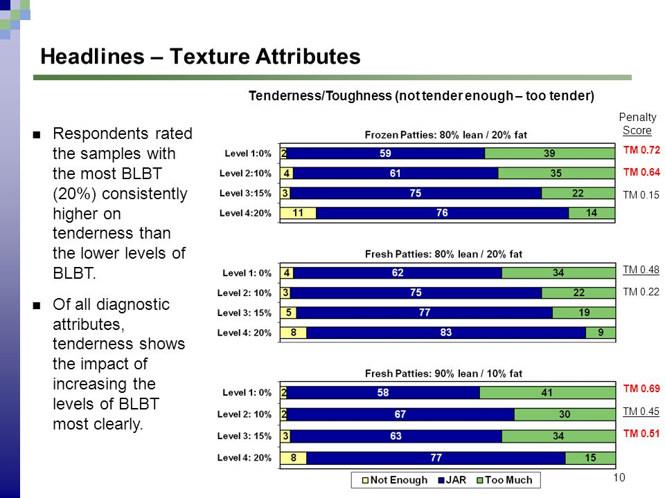 10 Headlines – Texture Attributes Respondents rated the samples with the most BLBT (20%) consistently higher on tenderness than the lower levels of BL