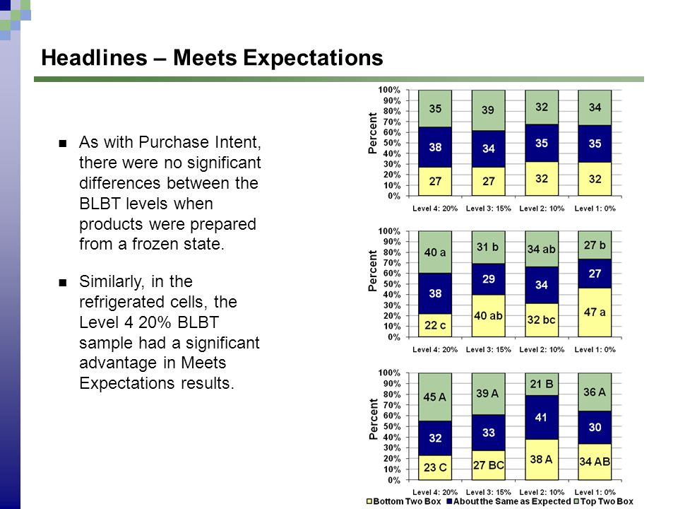 Headlines – Meets Expectations As with Purchase Intent, there were no significant differences between the BLBT levels when products were prepared from