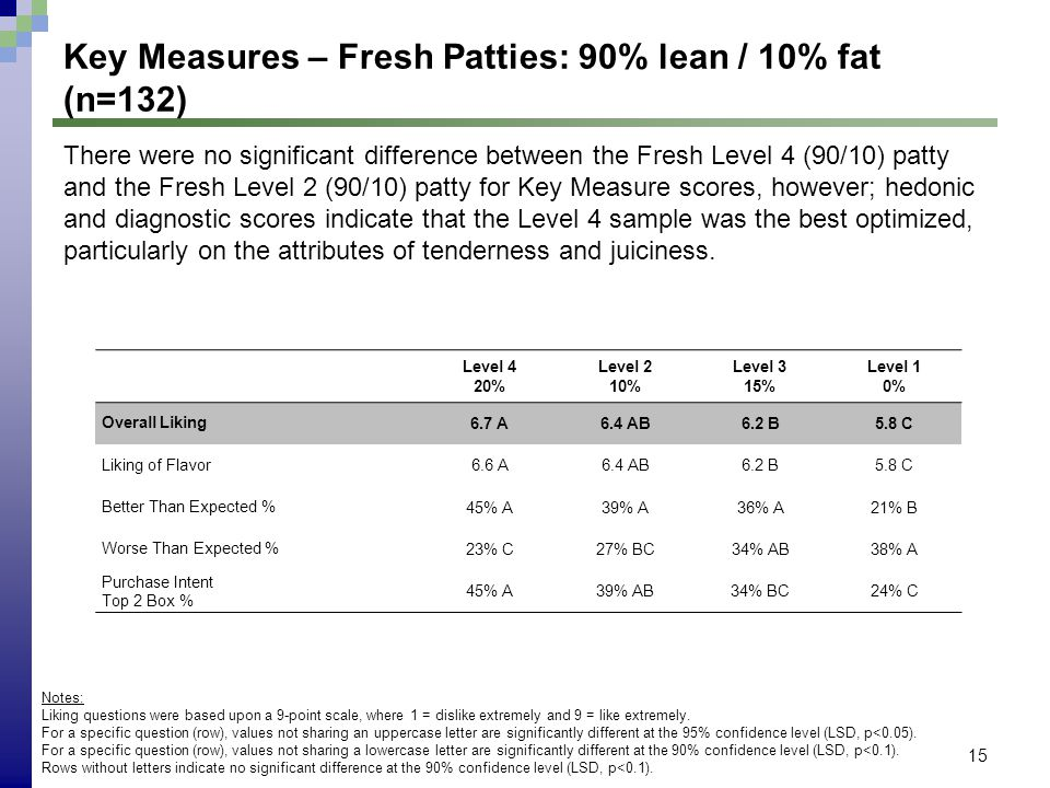 15 Key Measures – Fresh Patties: 90% lean / 10% fat (n=132) Notes: Liking questions were based upon a 9-point scale, where 1 = dislike extremely and 9