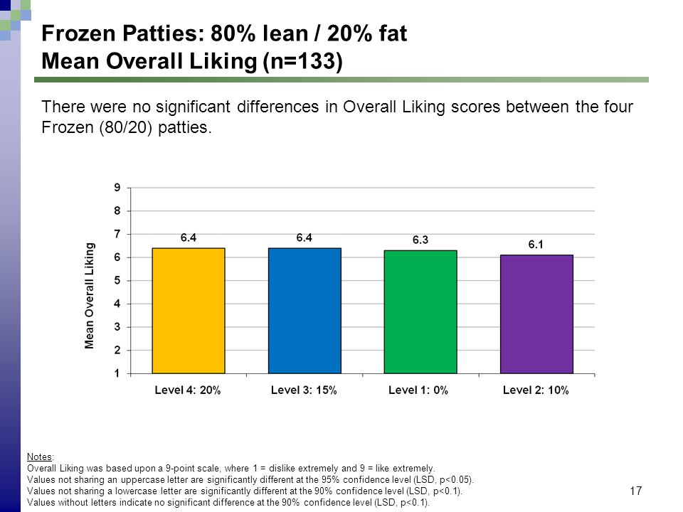 17 Frozen Patties: 80% lean / 20% fat Mean Overall Liking (n=133) Notes: Overall Liking was based upon a 9-point scale, where 1 = dislike extremely an