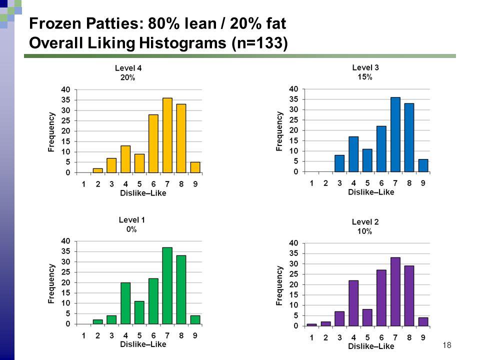 18 Frozen Patties: 80% lean / 20% fat Overall Liking Histograms (n=133)