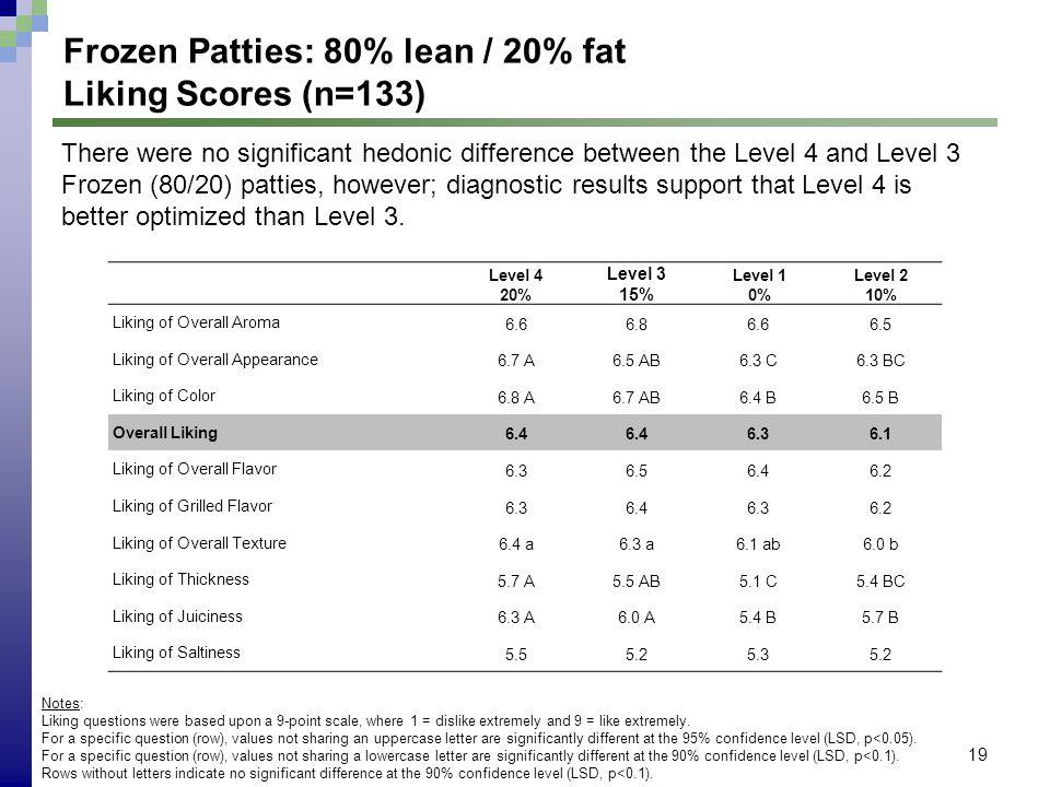 19 Frozen Patties: 80% lean / 20% fat Liking Scores (n=133) Level 4 20% Level 3 15% Level 1 0% Level 2 10% Liking of Overall Aroma 6.66.86.66.5 Liking