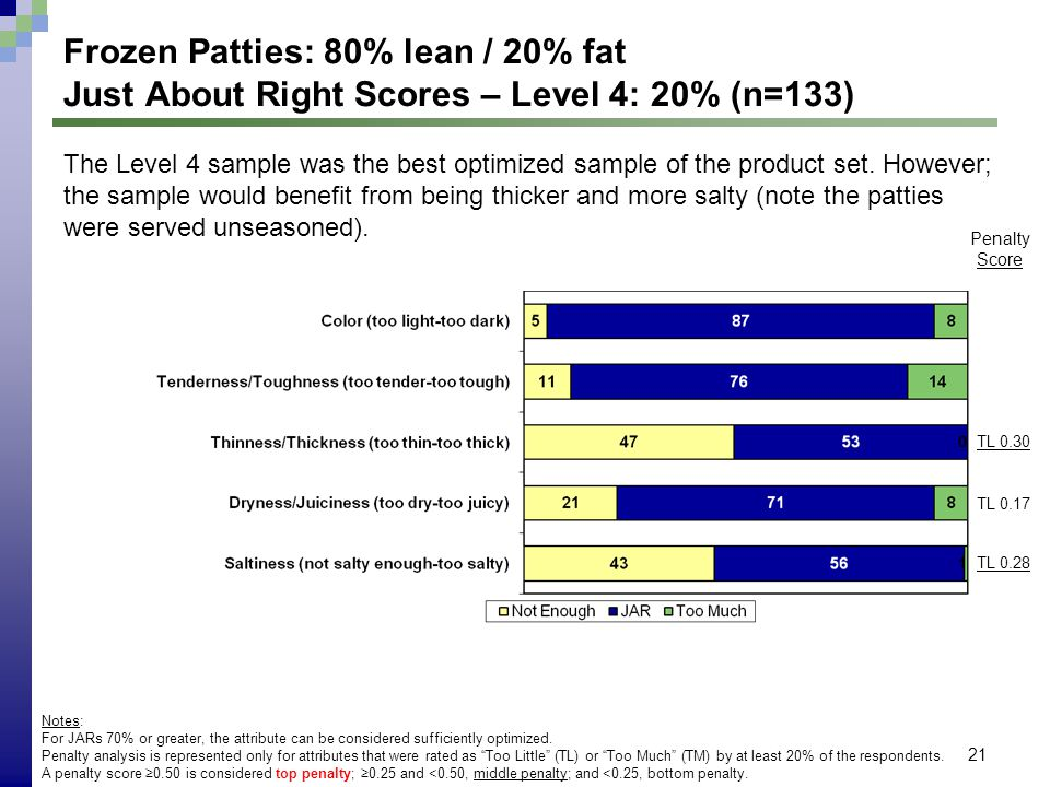 21 Frozen Patties: 80% lean / 20% fat Just About Right Scores – Level 4: 20% (n=133) Notes: For JARs 70% or greater, the attribute can be considered s