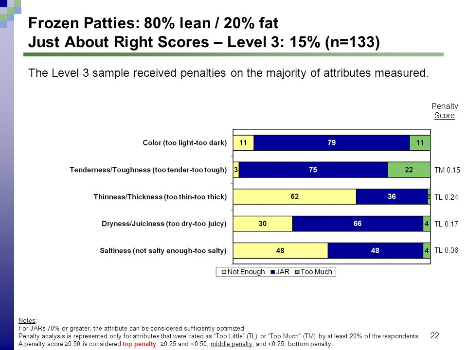 22 Frozen Patties: 80% lean / 20% fat Just About Right Scores – Level 3: 15% (n=133) Notes: For JARs 70% or greater, the attribute can be considered s