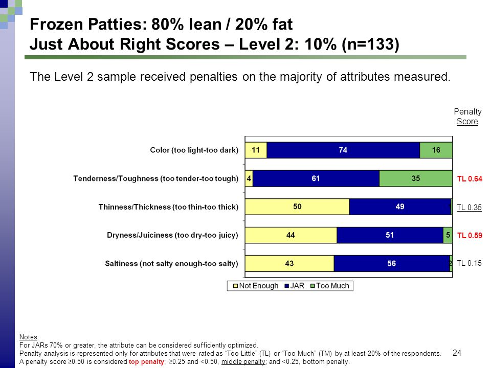 24 Frozen Patties: 80% lean / 20% fat Just About Right Scores – Level 2: 10% (n=133) Notes: For JARs 70% or greater, the attribute can be considered s