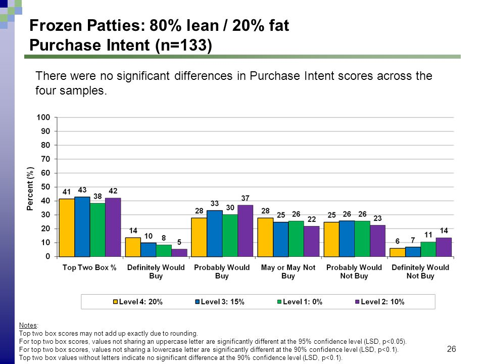 26 Frozen Patties: 80% lean / 20% fat Purchase Intent (n=133) Notes: Top two box scores may not add up exactly due to rounding. For top two box scores