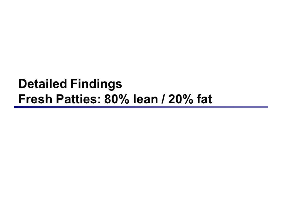 Detailed Findings Fresh Patties: 80% lean / 20% fat