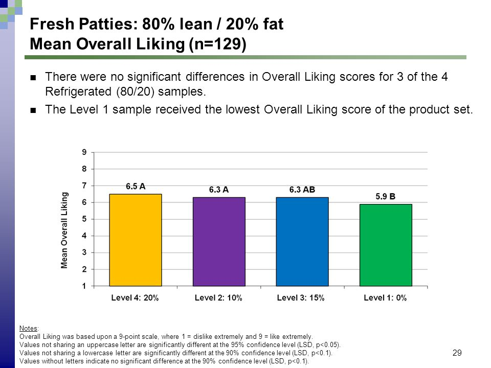 29 Fresh Patties: 80% lean / 20% fat Mean Overall Liking (n=129) Notes: Overall Liking was based upon a 9-point scale, where 1 = dislike extremely and