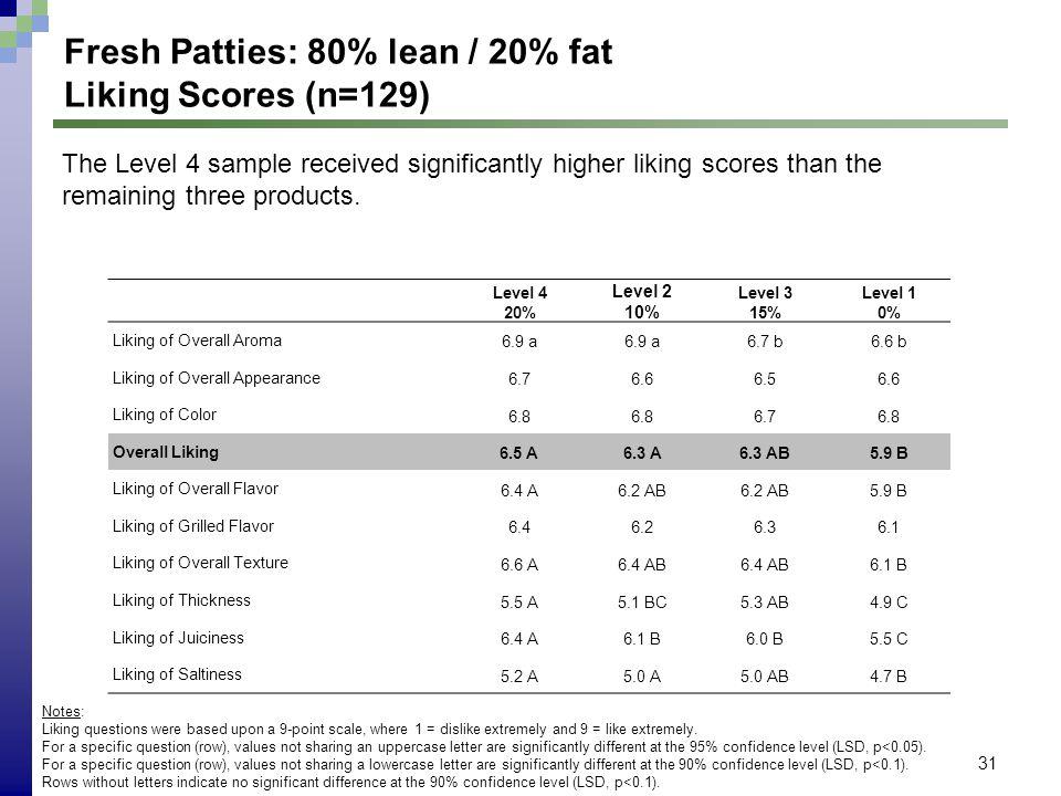 31 Fresh Patties: 80% lean / 20% fat Liking Scores (n=129) Level 4 20% Level 2 10% Level 3 15% Level 1 0% Liking of Overall Aroma 6.9 a 6.7 b6.6 b Lik