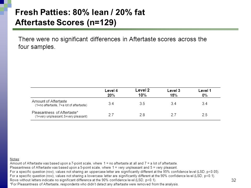 32 Fresh Patties: 80% lean / 20% fat Aftertaste Scores (n=129) Level 4 20% Level 2 10% Level 3 15% Level 1 0% Amount of Aftertaste (1=no aftertaste, 7=a lot of aftertaste) 3.43.53.4 Pleasantness of Aftertaste* (1=very unpleasant, 5=very pleasant) 2.72.82.72.5 There were no significant differences in Aftertaste scores across the four samples.