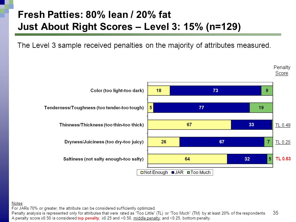 35 Fresh Patties: 80% lean / 20% fat Just About Right Scores – Level 3: 15% (n=129) Notes: For JARs 70% or greater, the attribute can be considered su