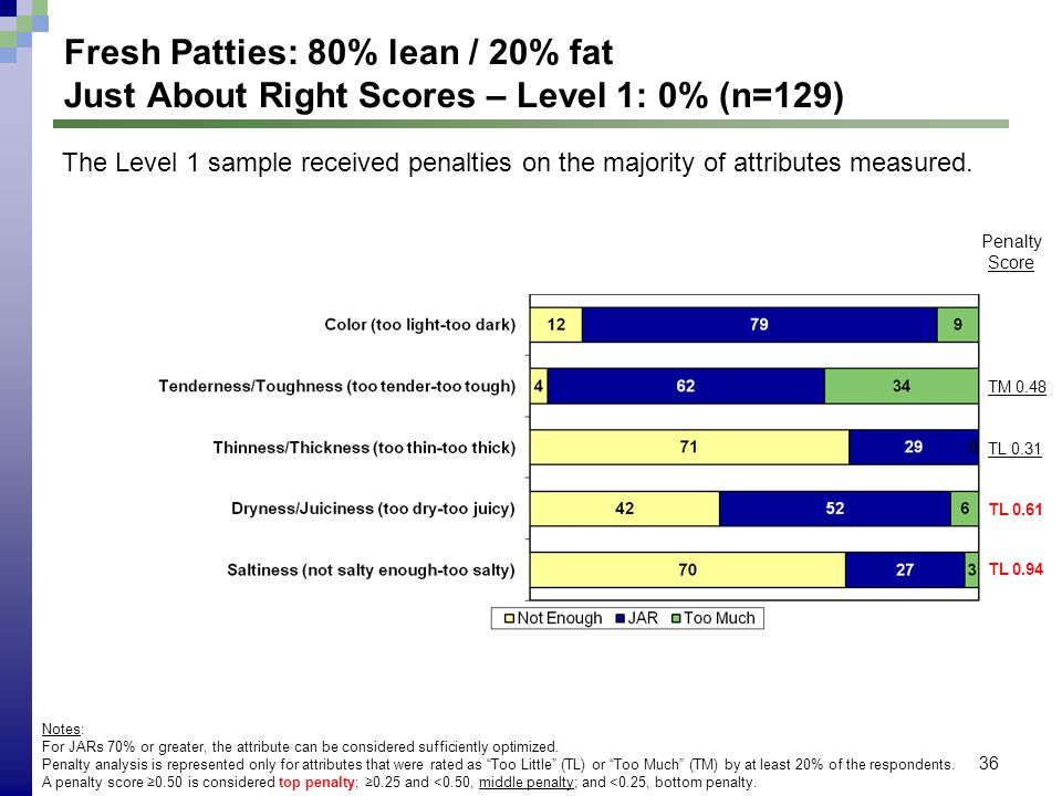 36 Fresh Patties: 80% lean / 20% fat Just About Right Scores – Level 1: 0% (n=129) Notes: For JARs 70% or greater, the attribute can be considered suf