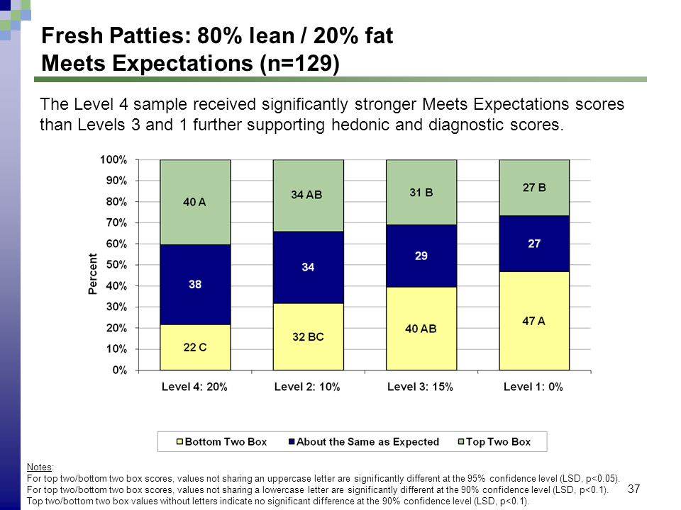 37 Fresh Patties: 80% lean / 20% fat Meets Expectations (n=129) Notes: For top two/bottom two box scores, values not sharing an uppercase letter are s