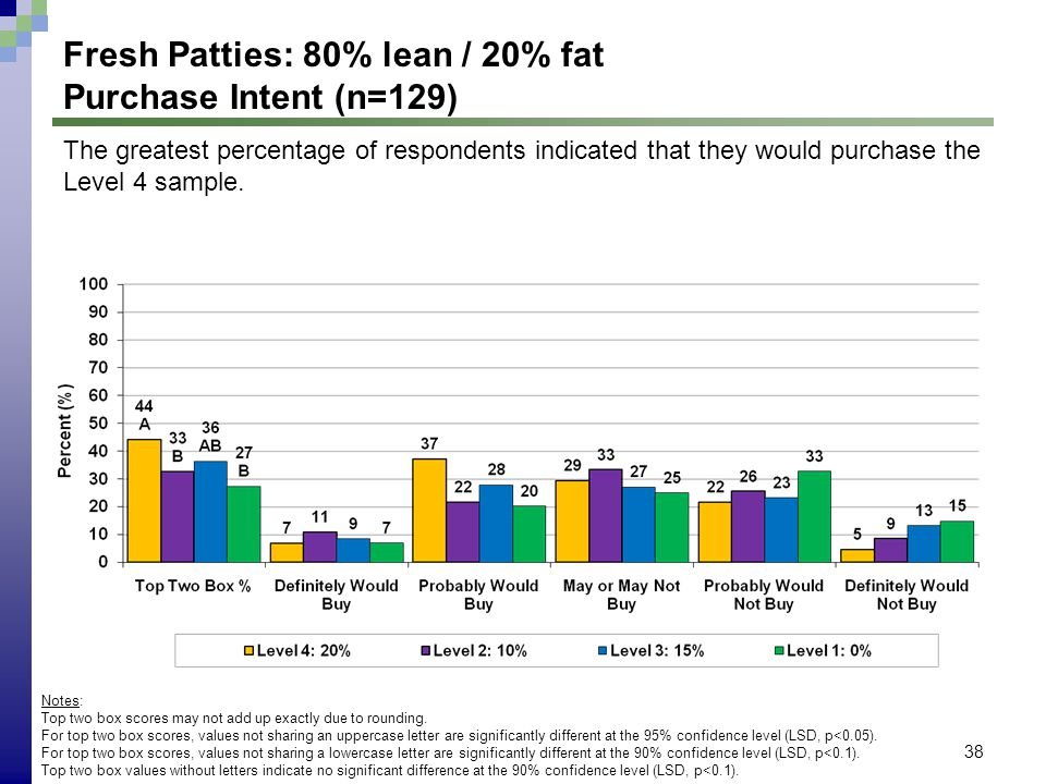 38 Fresh Patties: 80% lean / 20% fat Purchase Intent (n=129) Notes: Top two box scores may not add up exactly due to rounding. For top two box scores,
