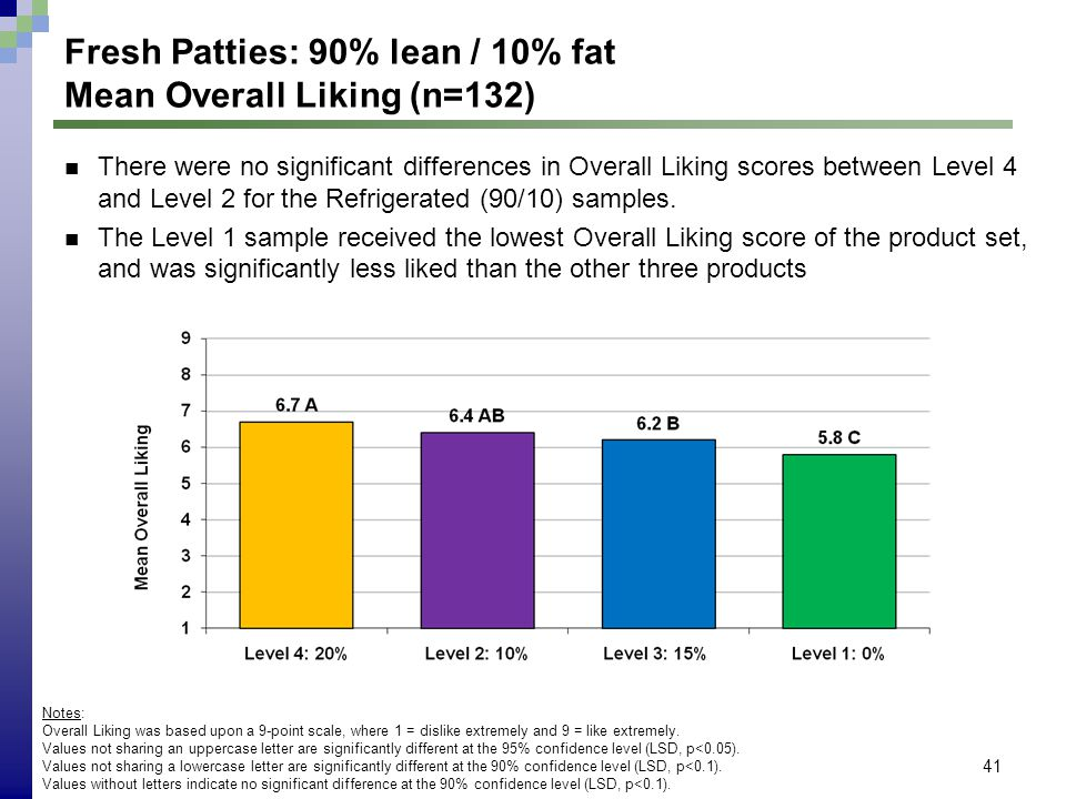 41 Fresh Patties: 90% lean / 10% fat Mean Overall Liking (n=132) Notes: Overall Liking was based upon a 9-point scale, where 1 = dislike extremely and 9 = like extremely.