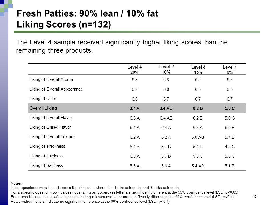 43 Fresh Patties: 90% lean / 10% fat Liking Scores (n=132) Level 4 20% Level 2 10% Level 3 15% Level 1 0% Liking of Overall Aroma 6.8 6.96.7 Liking of