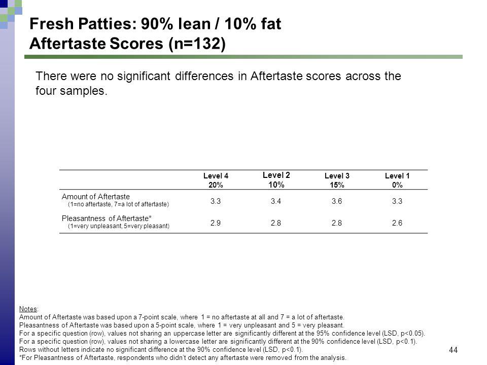 44 Fresh Patties: 90% lean / 10% fat Aftertaste Scores (n=132) Level 4 20% Level 2 10% Level 3 15% Level 1 0% Amount of Aftertaste (1=no aftertaste, 7