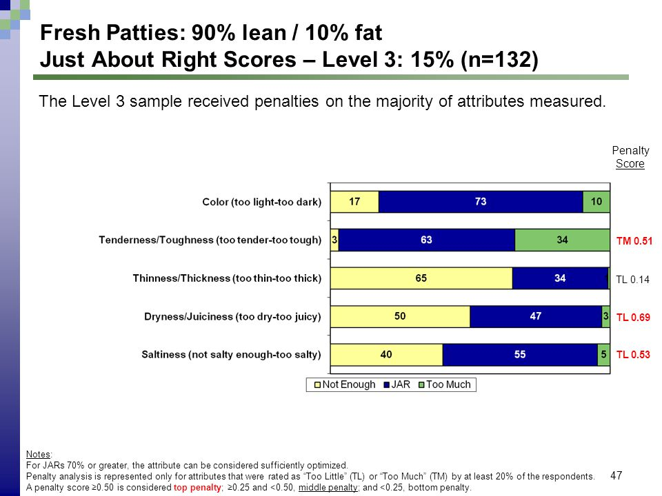 47 Fresh Patties: 90% lean / 10% fat Just About Right Scores – Level 3: 15% (n=132) Notes: For JARs 70% or greater, the attribute can be considered su