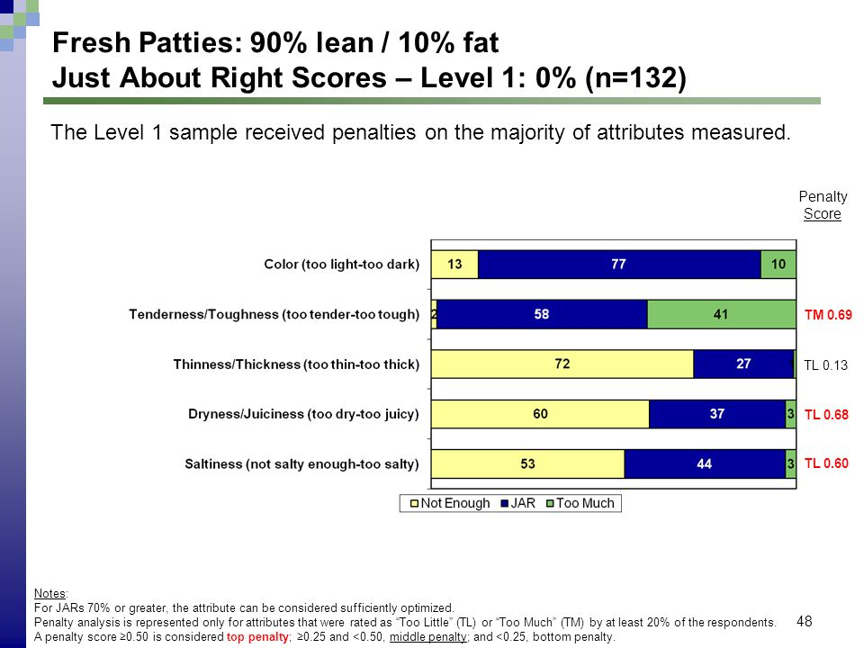 48 Fresh Patties: 90% lean / 10% fat Just About Right Scores – Level 1: 0% (n=132) Notes: For JARs 70% or greater, the attribute can be considered suf