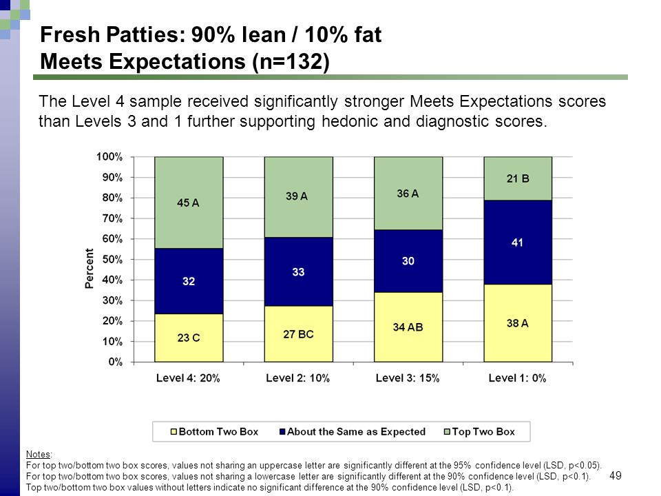 49 Fresh Patties: 90% lean / 10% fat Meets Expectations (n=132) Notes: For top two/bottom two box scores, values not sharing an uppercase letter are s