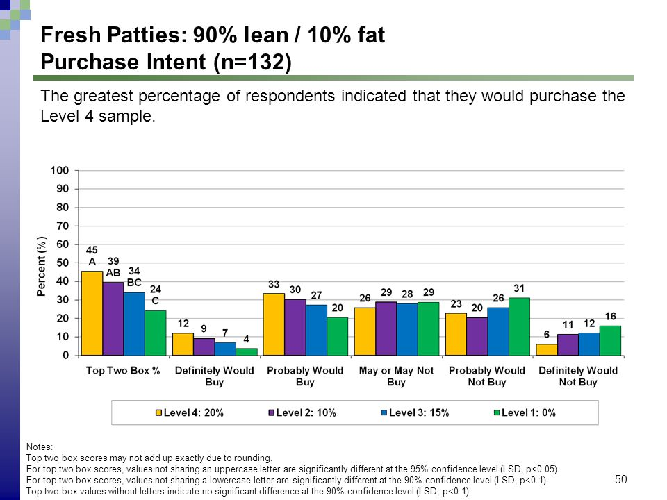 50 Fresh Patties: 90% lean / 10% fat Purchase Intent (n=132) Notes: Top two box scores may not add up exactly due to rounding.