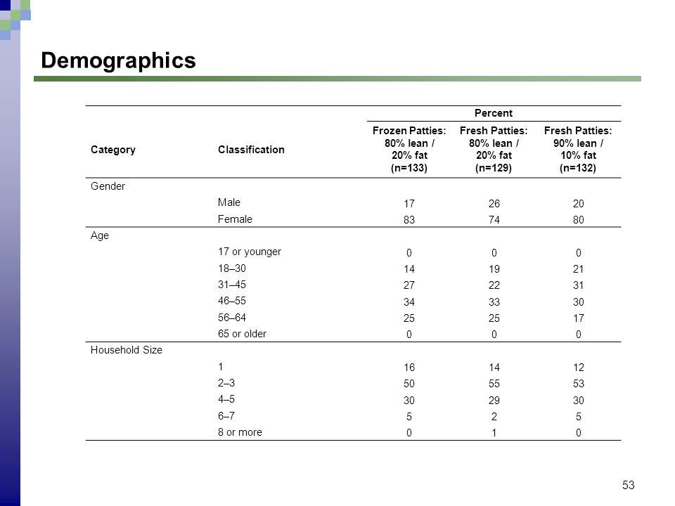 53 Demographics Percent CategoryClassification Frozen Patties: 80% lean / 20% fat (n=133) Fresh Patties: 80% lean / 20% fat (n=129) Fresh Patties: 90%