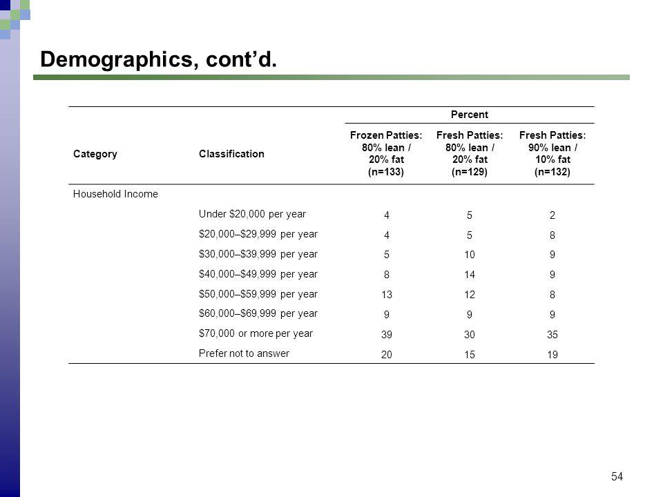 54 Demographics, contd.