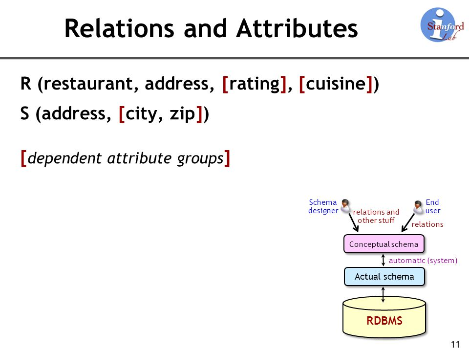 Relations and Attributes R (restaurant, address, [rating], [cuisine]) S (address, [city, zip]) [ dependent attribute groups ] 11 RDBMS Actual schema C