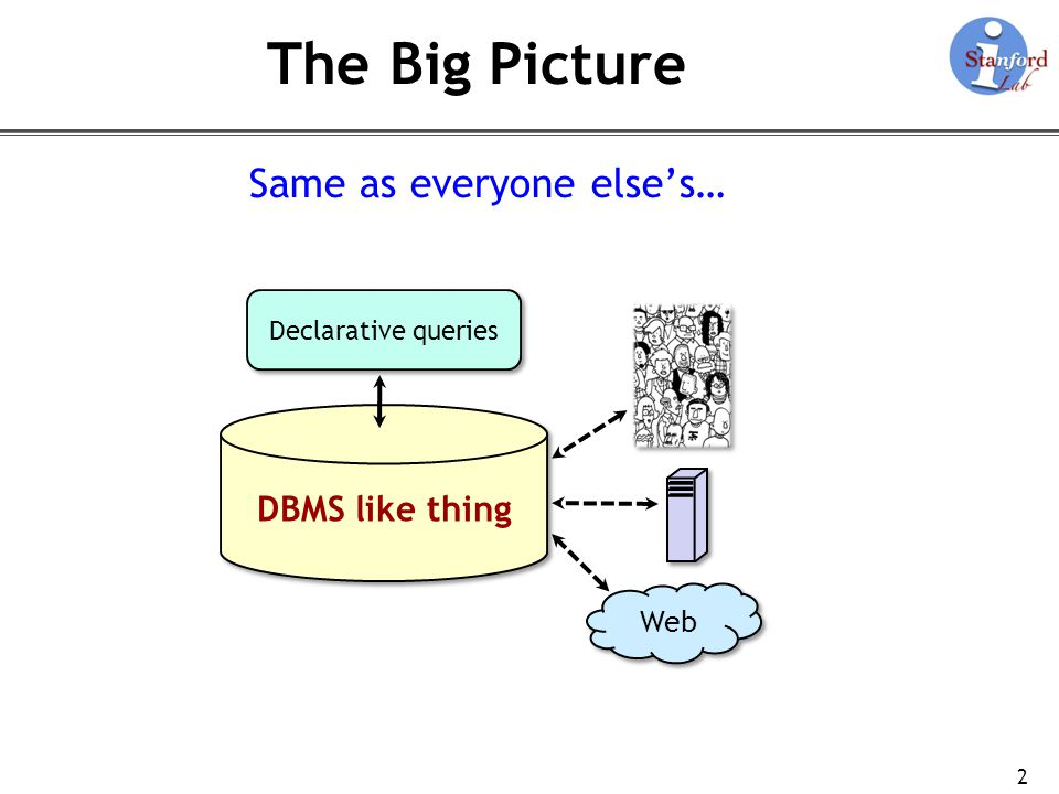 2 The Big Picture Same as everyone elses… DBMS like thing Declarative queries Web