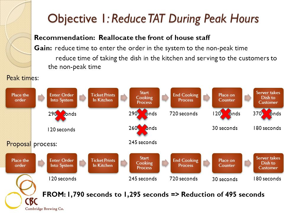 Recommendation: Reallocate the front of house staff Gain: reduce time to enter the order in the system to the non-peak time reduce time of taking the dish in the kitchen and serving to the customers to the non-peak time FROM: 1,790 seconds to 1,295 seconds => Reduction of 495 seconds Objective 1: Reduce TAT During Peak Hours 120 seconds 290 seconds Peak times: 290 seconds720 seconds370 seconds 260 seconds 30 seconds 245 seconds 120 seconds Proposal process: 245 seconds 720 seconds180 seconds 30 seconds 120 seconds180 seconds