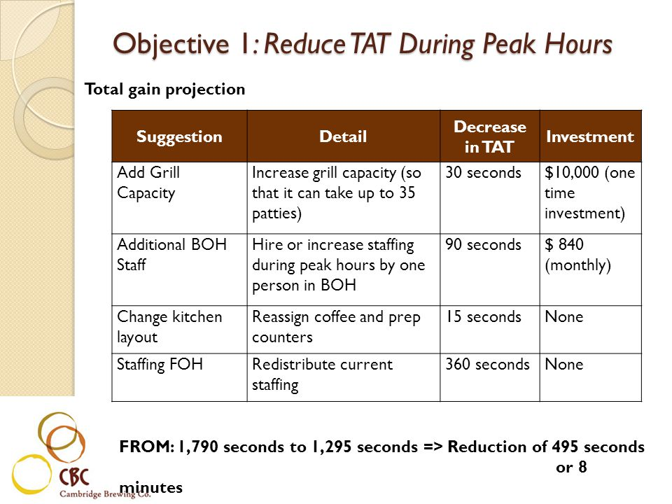 Total gain projection Objective 1: Reduce TAT During Peak Hours SuggestionDetail Decrease in TAT Investment Add Grill Capacity Increase grill capacity (so that it can take up to 35 patties) 30 seconds$10,000 (one time investment) Additional BOH Staff Hire or increase staffing during peak hours by one person in BOH 90 seconds$ 840 (monthly) Change kitchen layout Reassign coffee and prep counters 15 secondsNone Staffing FOHRedistribute current staffing 360 secondsNone FROM: 1,790 seconds to 1,295 seconds => Reduction of 495 seconds or 8 minutes