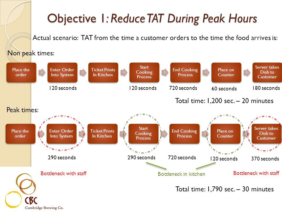 Actual scenario: TAT from the time a customer orders to the time the food arrives is: Total time: 1,200 sec.