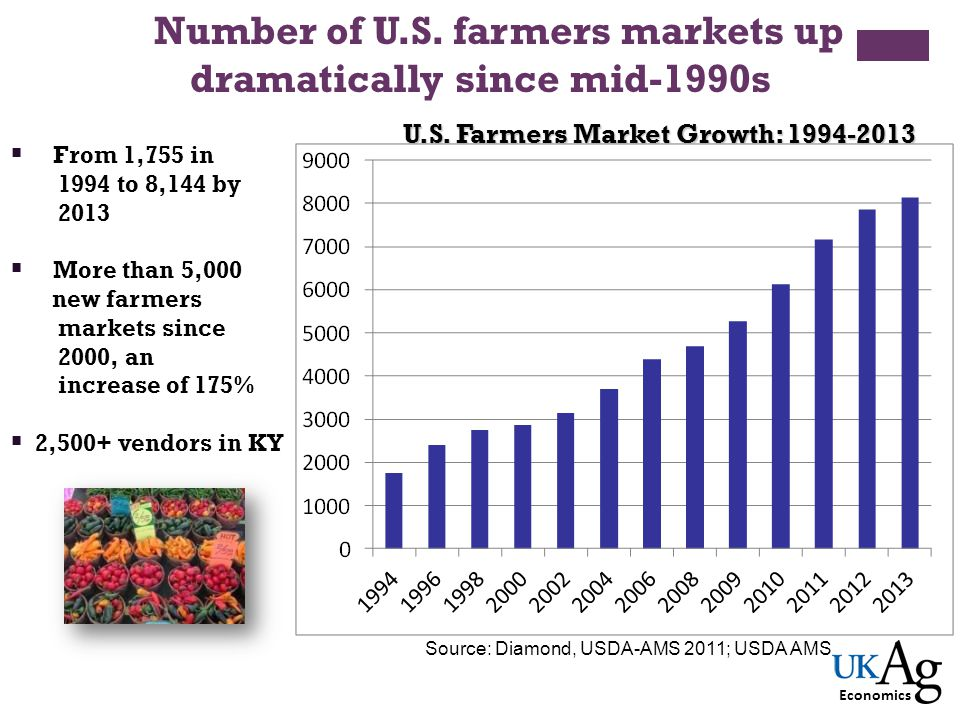Number of U.S. farmers markets up dramatically since mid-1990s From 1,755 in 1994 to 8,144 by 2013 More than 5,000 new farmers markets since 2000, an