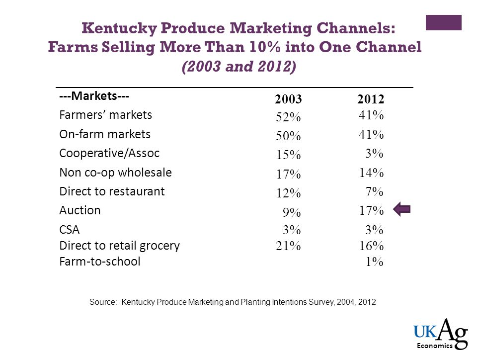 Kentucky Produce Marketing Channels: Farms Selling More Than 10% into One Channel (2003 and 2012) ---Markets--- 20032012 Farmers markets 52% 41% On-fa