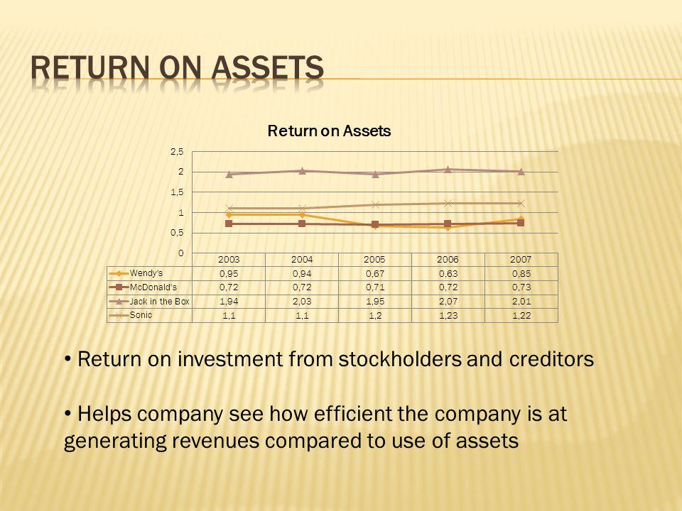 Return on investment from stockholders and creditors Helps company see how efficient the company is at generating revenues compared to use of assets